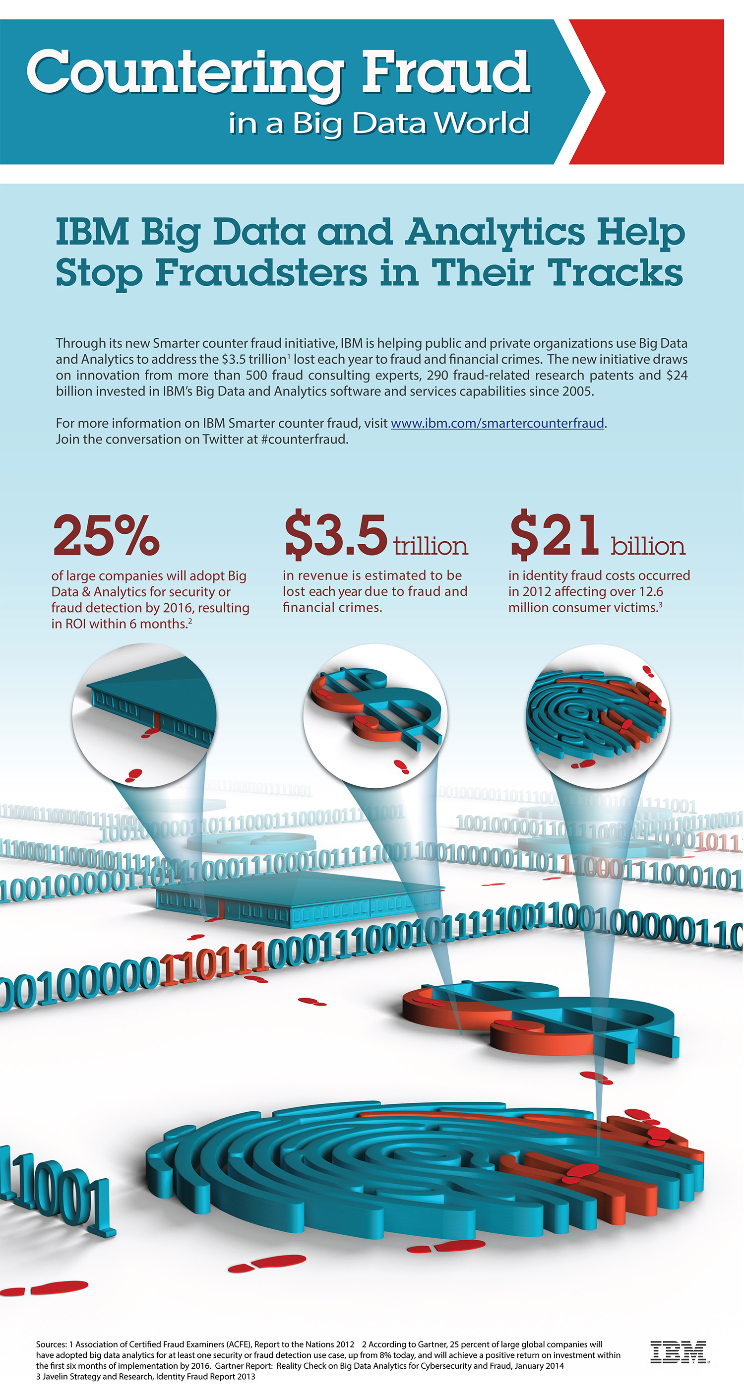 IBM Counter Fraud Infographic